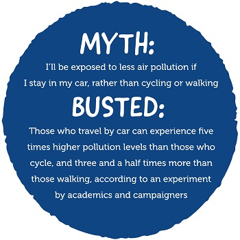 Image of the myth 'I'll be exposed to less air pollution if I stay in my car, rather than cycling or walking' with the Busted text 'Those who travel by car can experience five times higher pollution levels than those who cycle and walk'