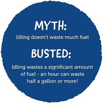 Image of the myth 'Idling doesnt waste much fuel' with the Busted text 'Idling wastes a significant amount of fuel - an hour can waste half a gallon or more!'.